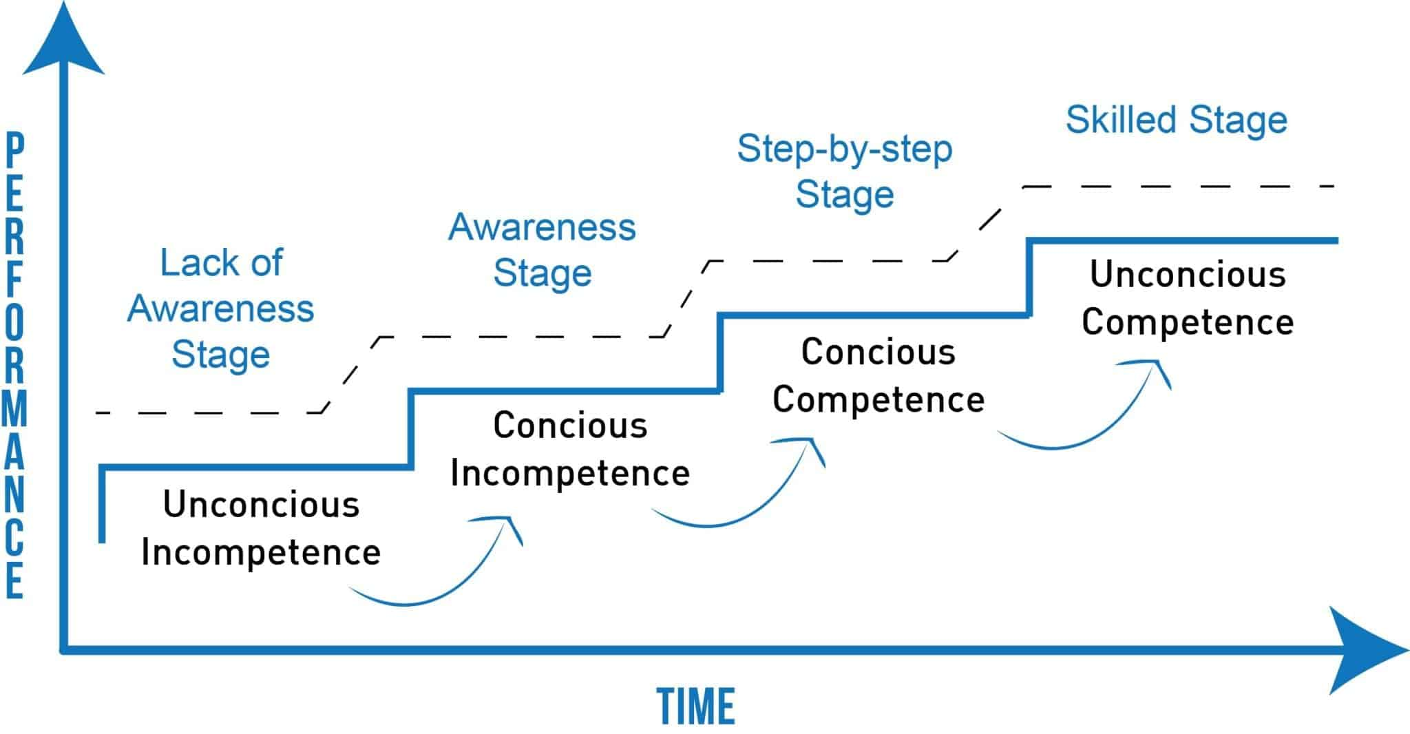 Conscious Competence Learning Matrix