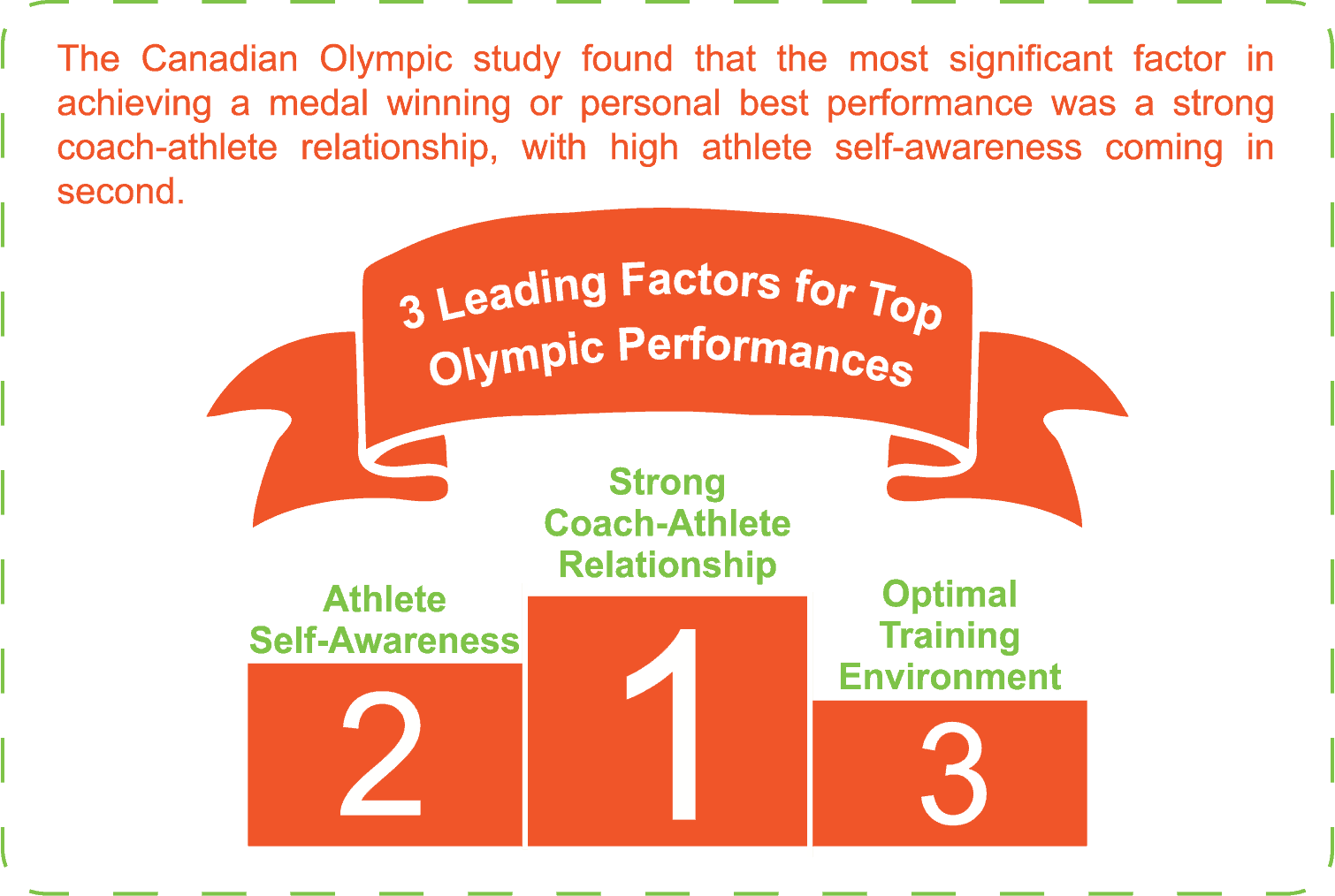 why is the coach athlete relationship important