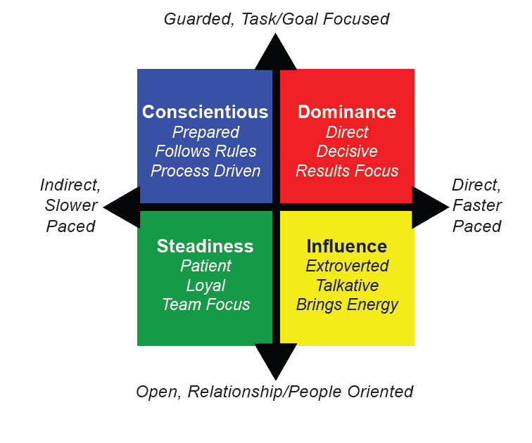 personality and behavioral assessments