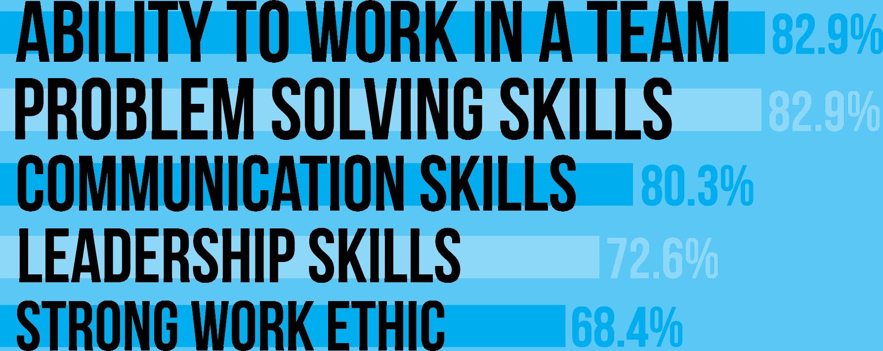 team building skills